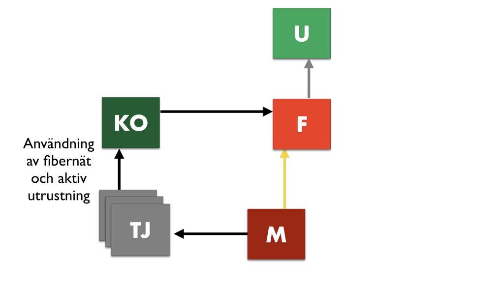 Tjänsteleverantör betalar för användning av passivt fibernät och aktiv utrustning till KO