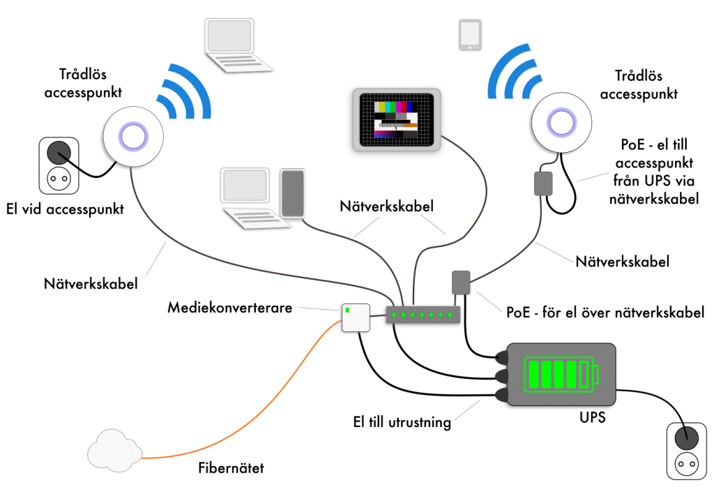 vad är fiber bredband