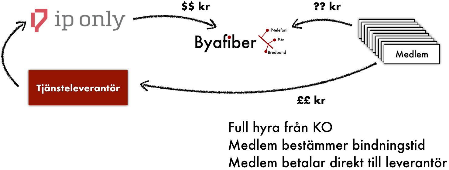 tjänsteleverantörer öppen fiber