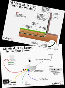 hur fungerar fiber i huset