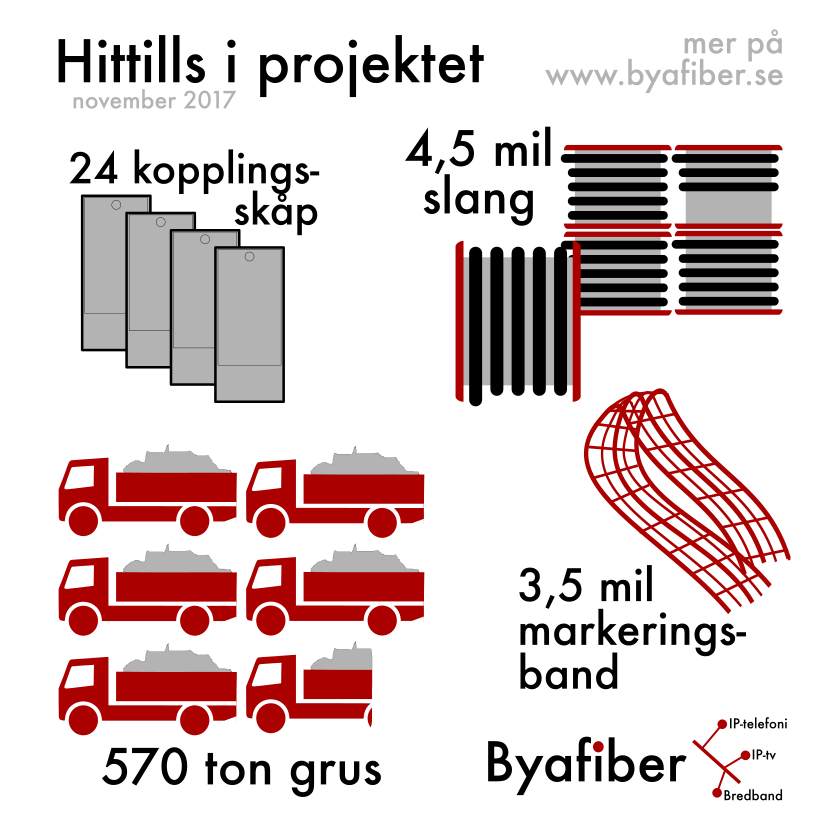 Projektet hittills - November 2017