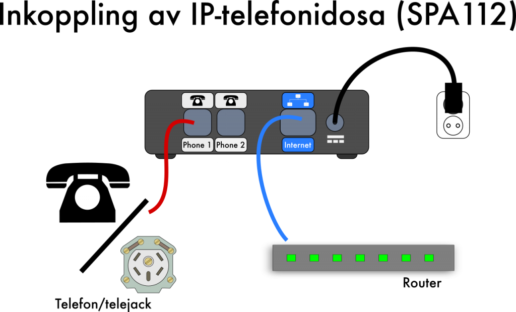 Inkoppling av IP-telefonidosa