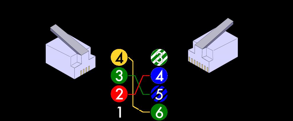 Standardfärger för telefonjack RJ11 till RJ45