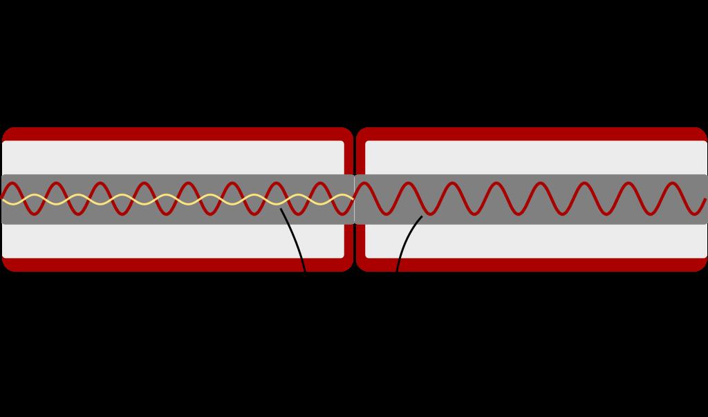 Ljuspuls i fiberkabel när den mät med OTDR